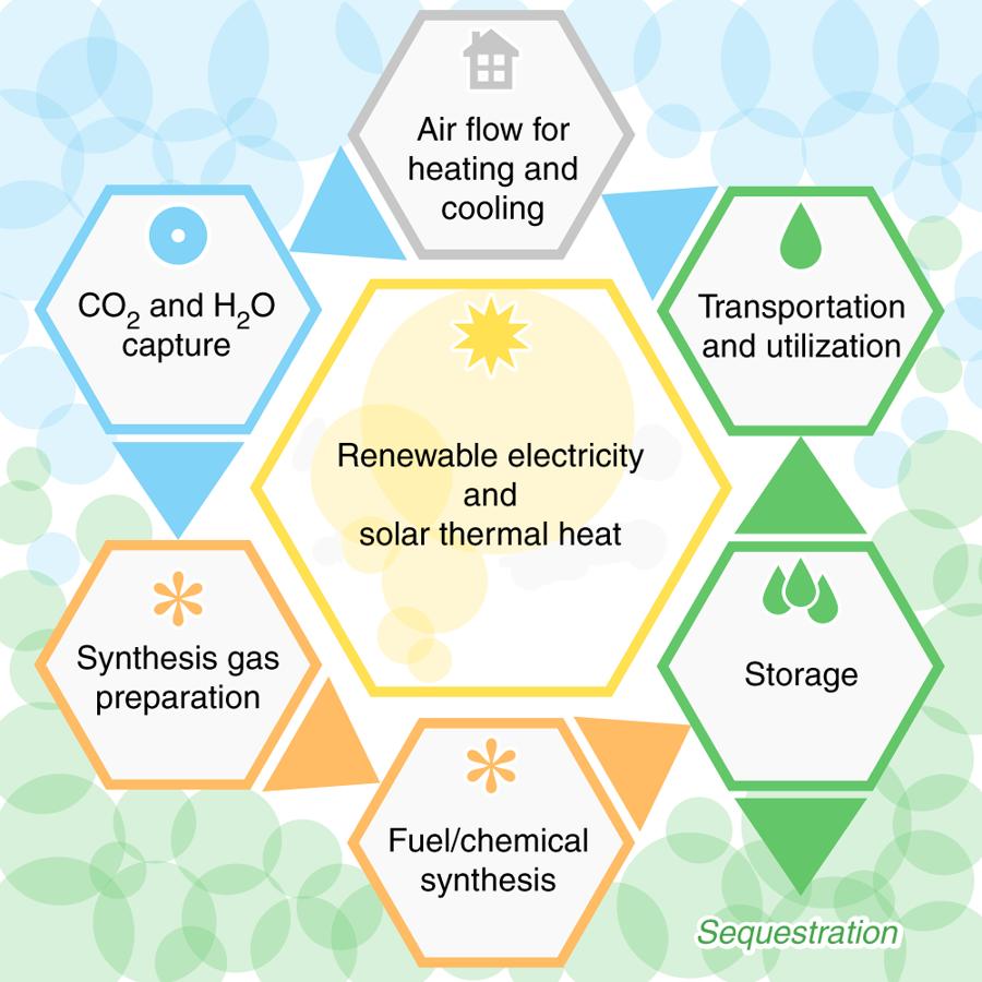 科学家想利用空调遏制全球变暖 真的值吗?